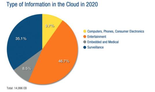 """Tipo de información en la nube para el año 2020. Image copyright: """"The Digital Universe in 2020"""", del IDC."""